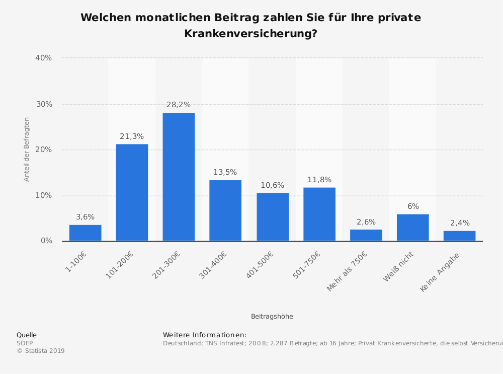 Statistik: Welchen monatlichen Beitrag zahlen Sie für Ihre private Krankenversicherung?   Statista