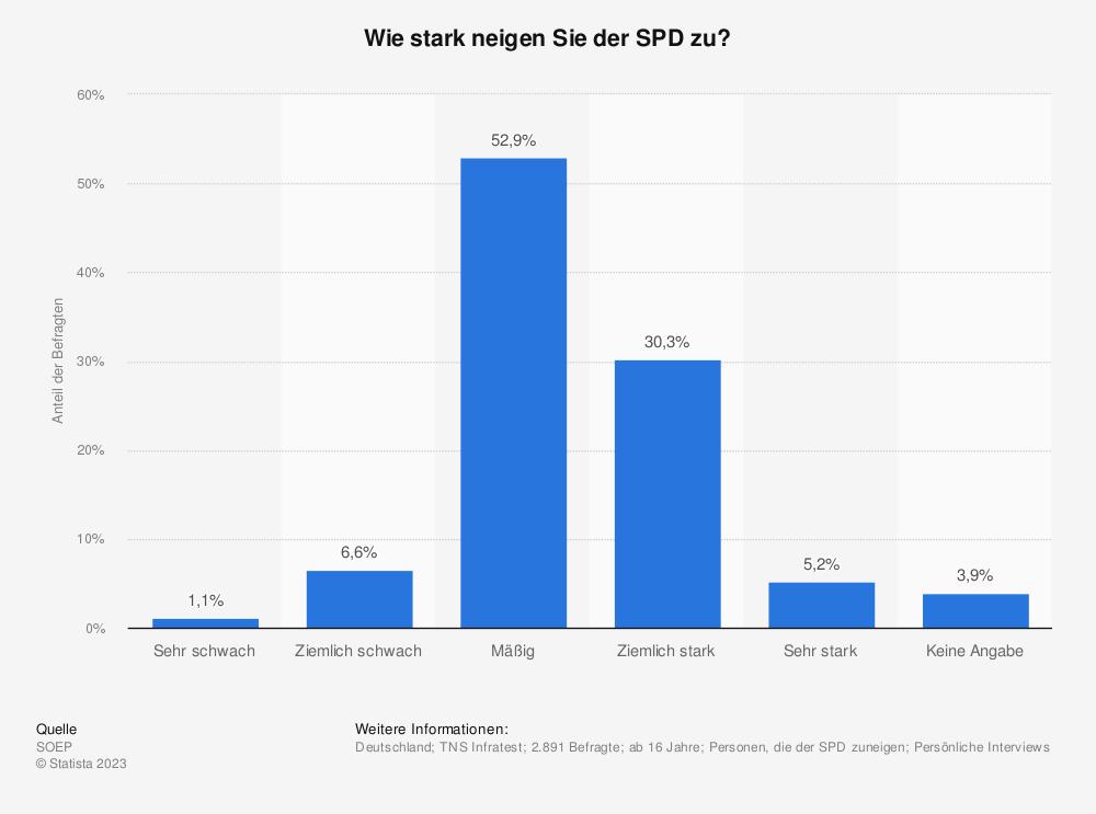 Statistik: Wie stark neigen Sie der SPD zu?   Statista