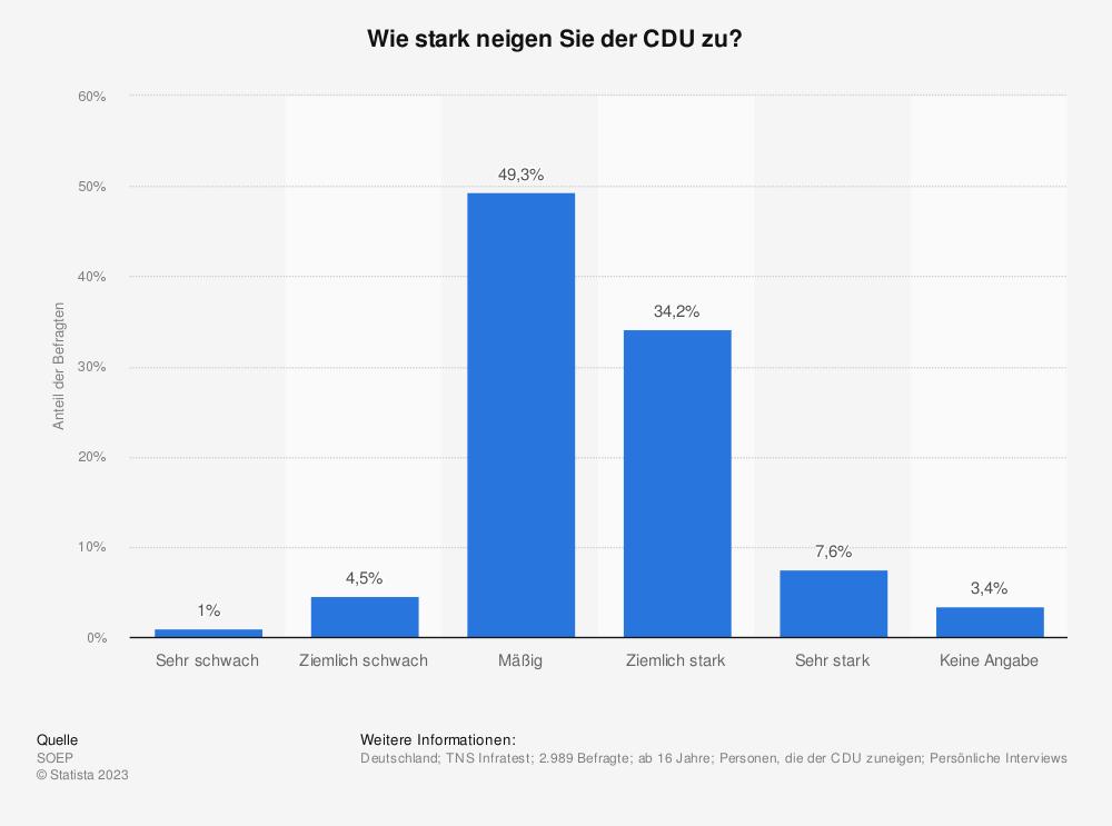Statistik: Wie stark neigen Sie der CDU zu?   Statista