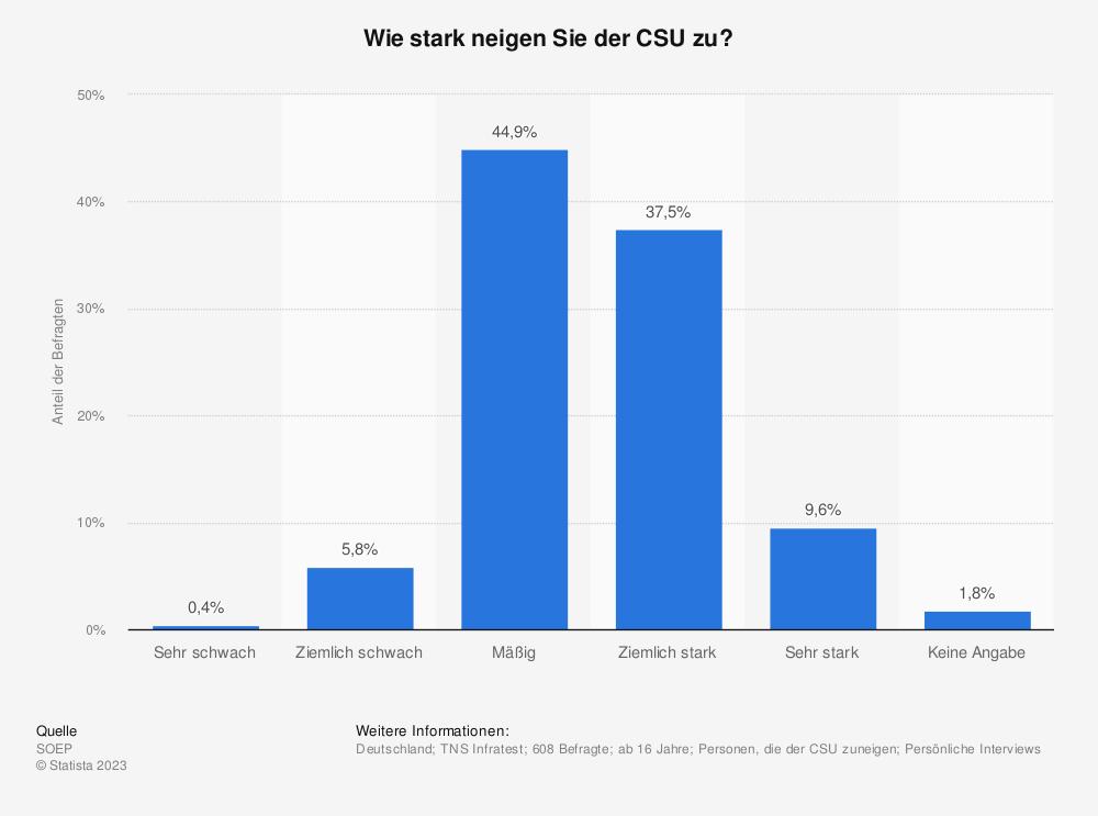 Statistik: Wie stark neigen Sie der CSU zu? | Statista