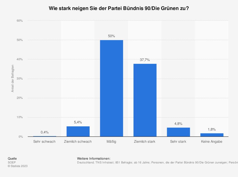 Statistik: Wie stark neigen Sie der Partei Bündnis 90/Die Grünen zu? | Statista