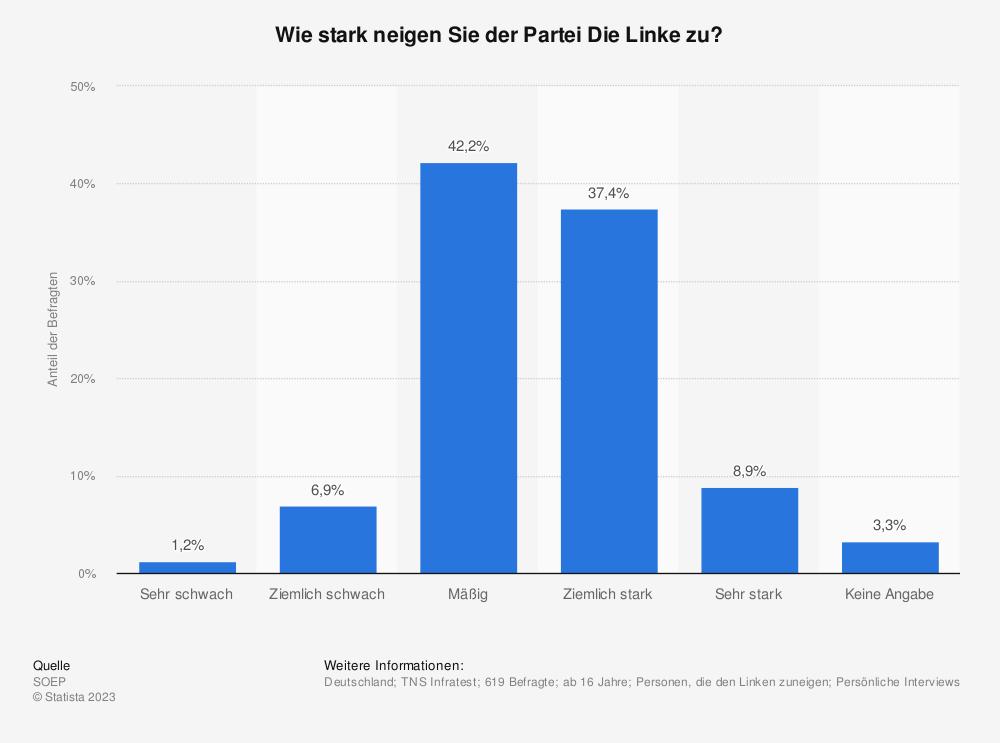 Statistik: Wie stark neigen Sie der Partei Die Linke zu? | Statista
