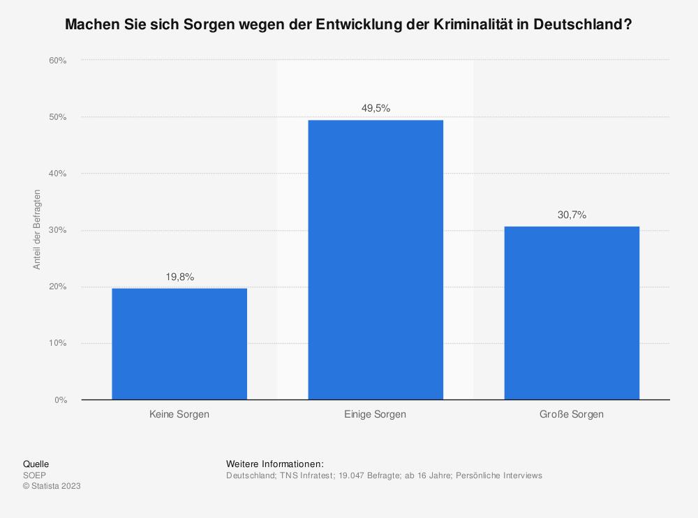 Statistik: Machen Sie sich Sorgen wegen der Entwicklung der Kriminalität in Deutschland? | Statista