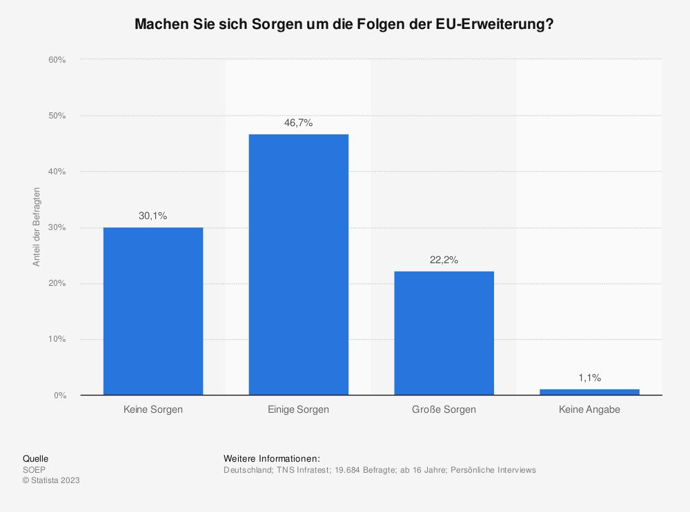 Statistik: Machen Sie sich Sorgen um die Folgen der EU-Erweiterung? | Statista