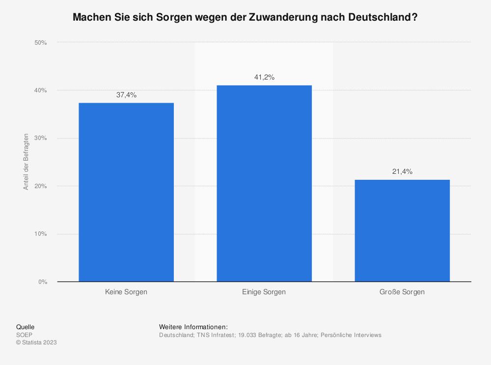Statistik: Machen Sie sich Sorgen wegen der Zuwanderung nach Deutschland? | Statista