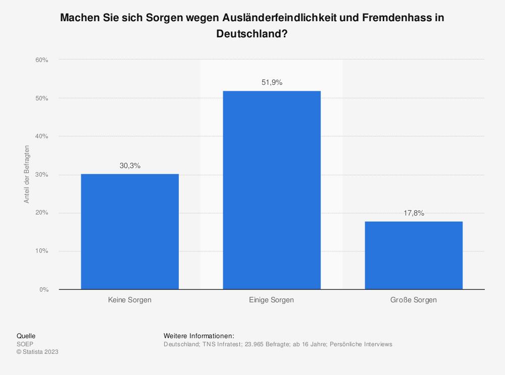 Statistik: Machen Sie sich Sorgen wegen Ausländerfeindlichkeit und Fremdenhass in Deutschland? | Statista