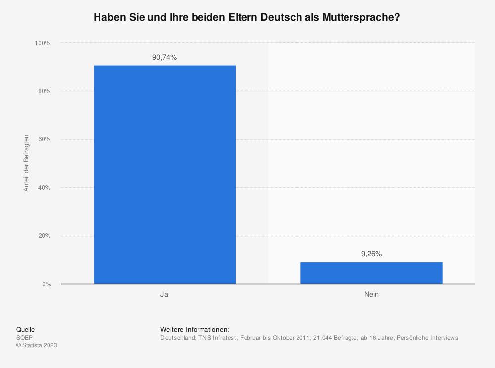 Statistik: Haben Sie und Ihre beiden Eltern Deutsch als Muttersprache? | Statista