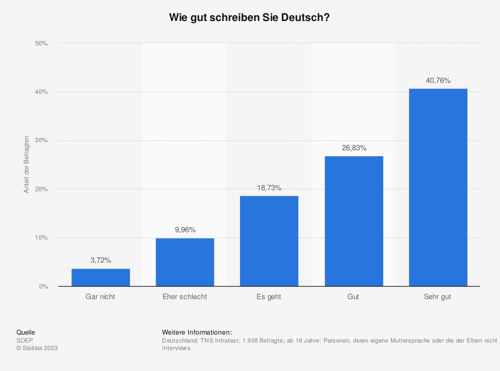 Statistik: Wie gut schreiben Sie Deutsch? | Statista