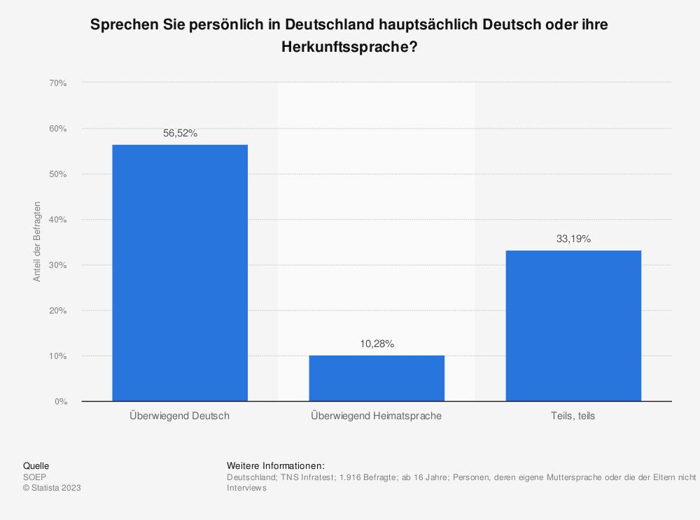 Statistik: Sprechen Sie persönlich in Deutschland hauptsächlich Deutsch oder ihre Herkunftssprache?   Statista