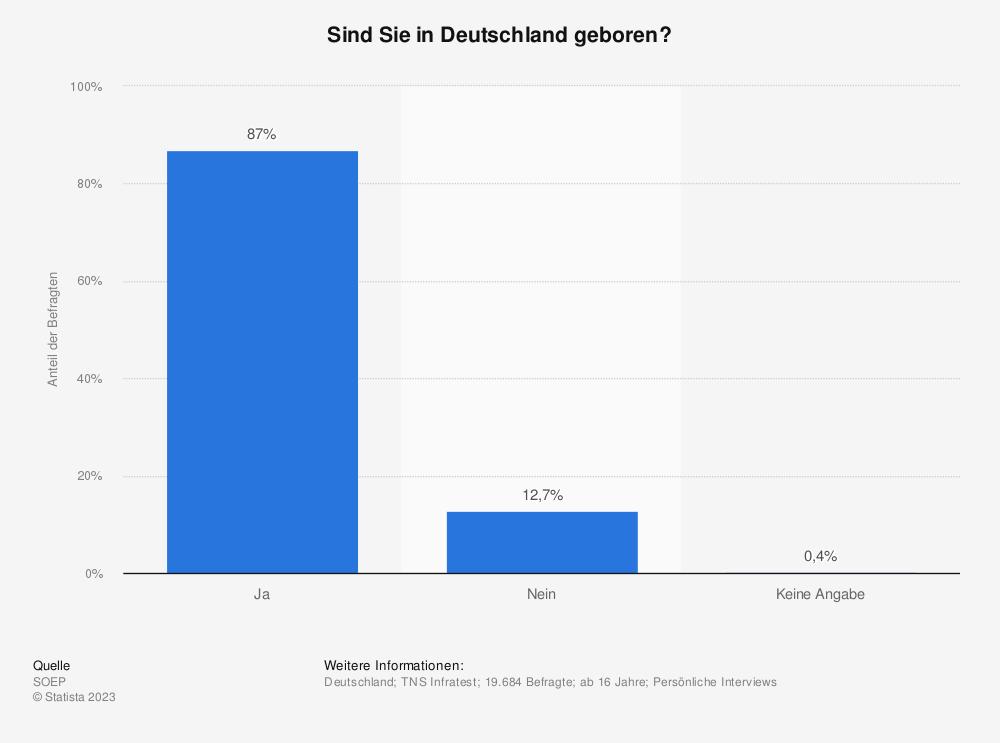 Statistik: Sind Sie in Deutschland geboren? | Statista