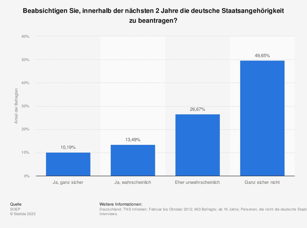Statistik: Beabsichtigen Sie, innerhalb der nächsten 2 Jahre die deutsche Staatsangehörigkeit zu beantragen? | Statista