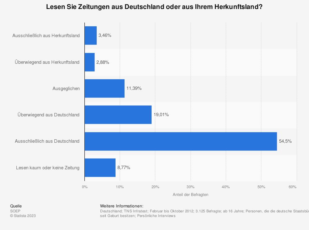 Statistik: Lesen Sie Zeitungen aus Deutschland oder aus Ihrem Herkunftsland? | Statista
