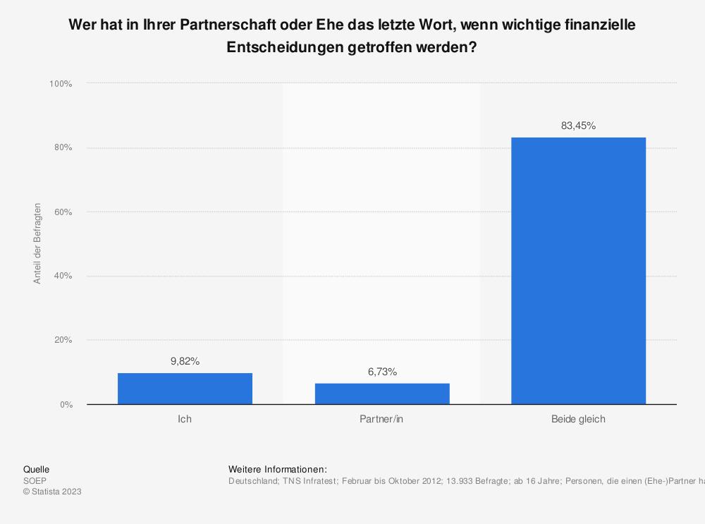 Statistik: Wer hat in Ihrer Partnerschaft oder Ehe das letzte Wort, wenn wichtige finanzielle Entscheidungen getroffen werden? | Statista