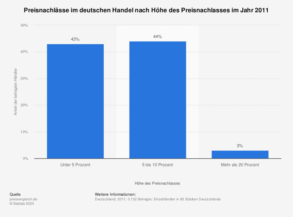 Statistik: Preisnachlässe im deutschen Handel nach Höhe des Preisnachlasses im Jahr 2011 | Statista