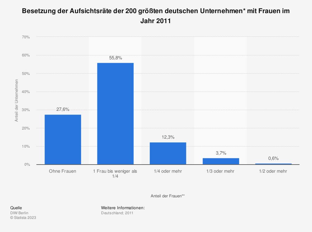Statistik: Besetzung der Aufsichtsräte der 200 größten deutschen Unternehmen* mit Frauen im Jahr 2011 | Statista