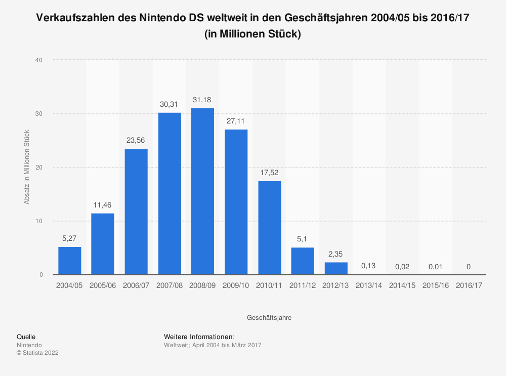 Statistik: Verkaufszahlen des Nintendo DS weltweit in den Geschäftsjahren 2004/05 bis 2016/17 (in Millionen Stück) | Statista
