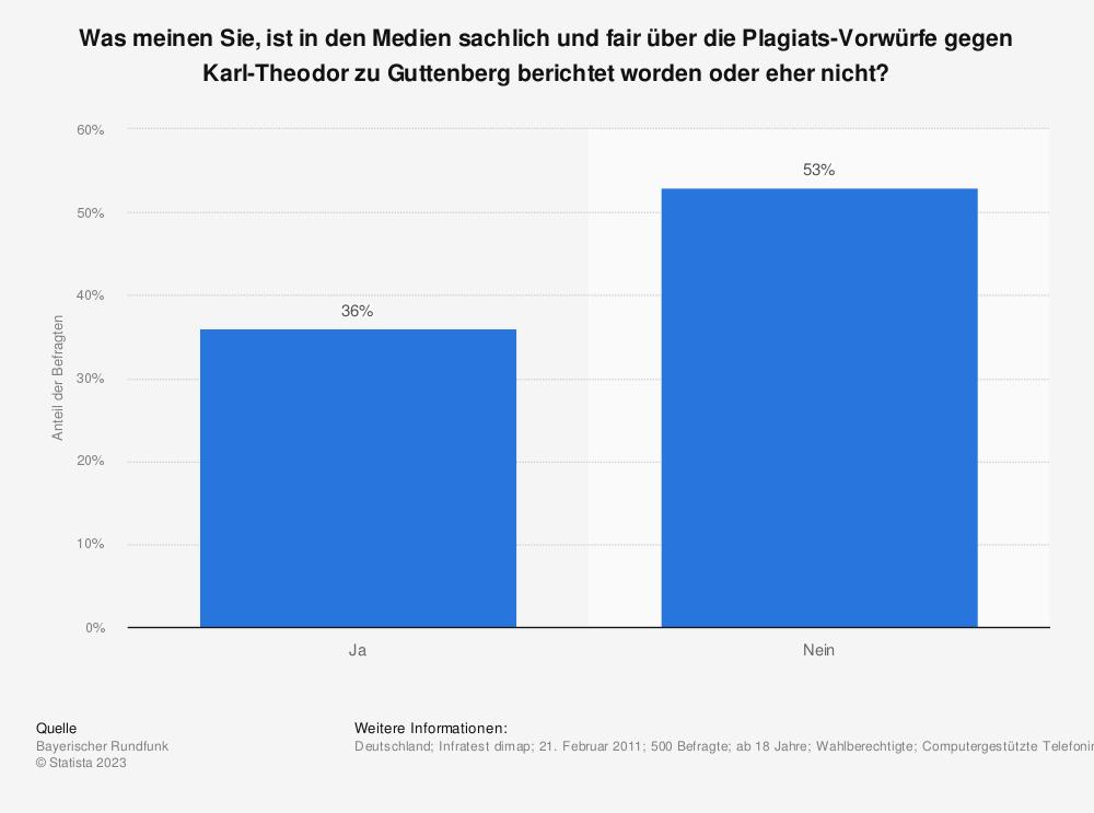 Statistik: Was meinen Sie, ist in den Medien sachlich und fair über die Plagiats-Vorwürfe gegen Karl-Theodor zu Guttenberg berichtet worden oder eher nicht? | Statista