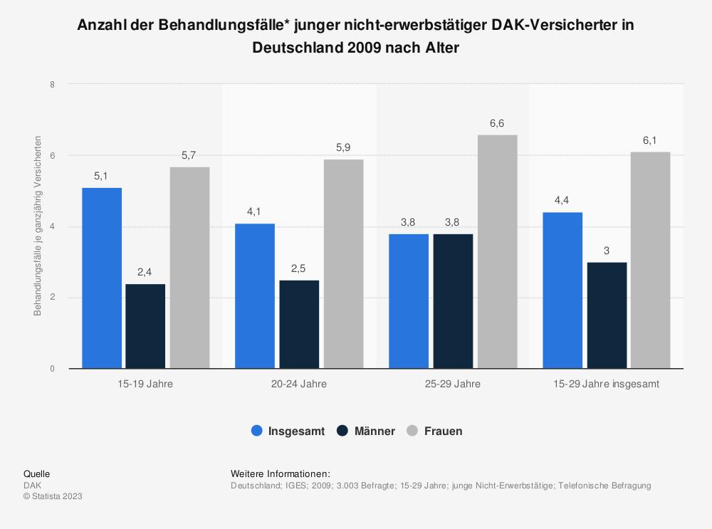 Statistik: Anzahl der Behandlungsfälle* junger nicht-erwerbstätiger DAK-Versicherter in Deutschland 2009 nach Alter | Statista