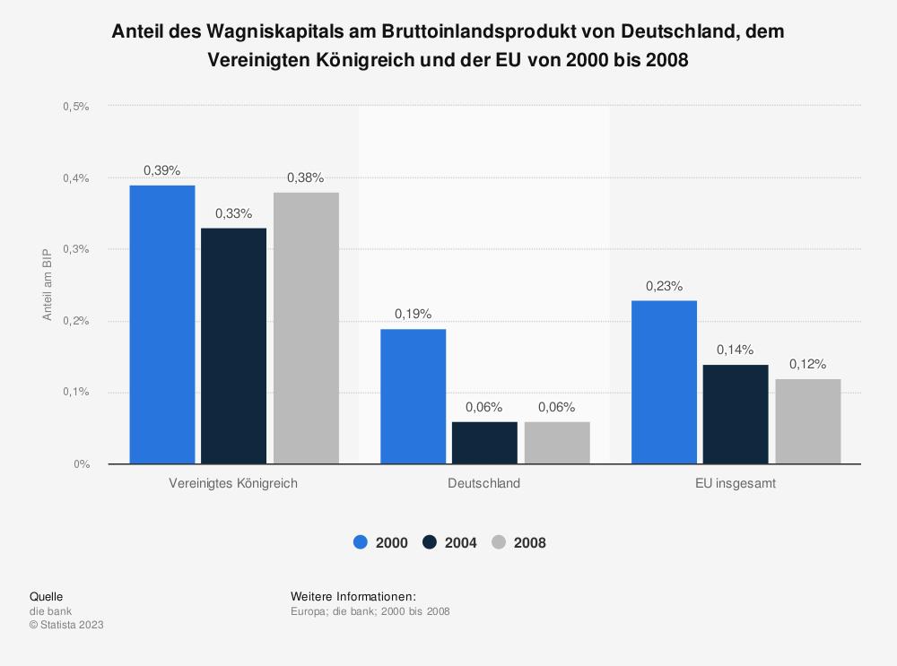 Statistik: Anteil des Wagniskapitals am Bruttoinlandsprodukt von Deutschland, dem Vereinigten Königreich und der EU von 2000 bis 2008 | Statista