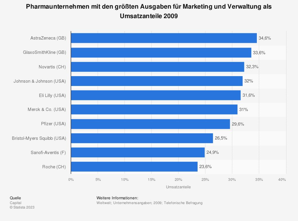 Statistik: Pharmaunternehmen mit den größten Ausgaben für Marketing und Verwaltung als Umsatzanteile 2009 | Statista