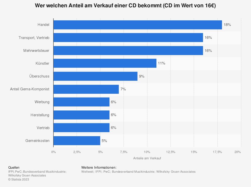 Statistik: Wer welchen Anteil am Verkauf einer CD bekommt (CD im Wert von 16€) | Statista