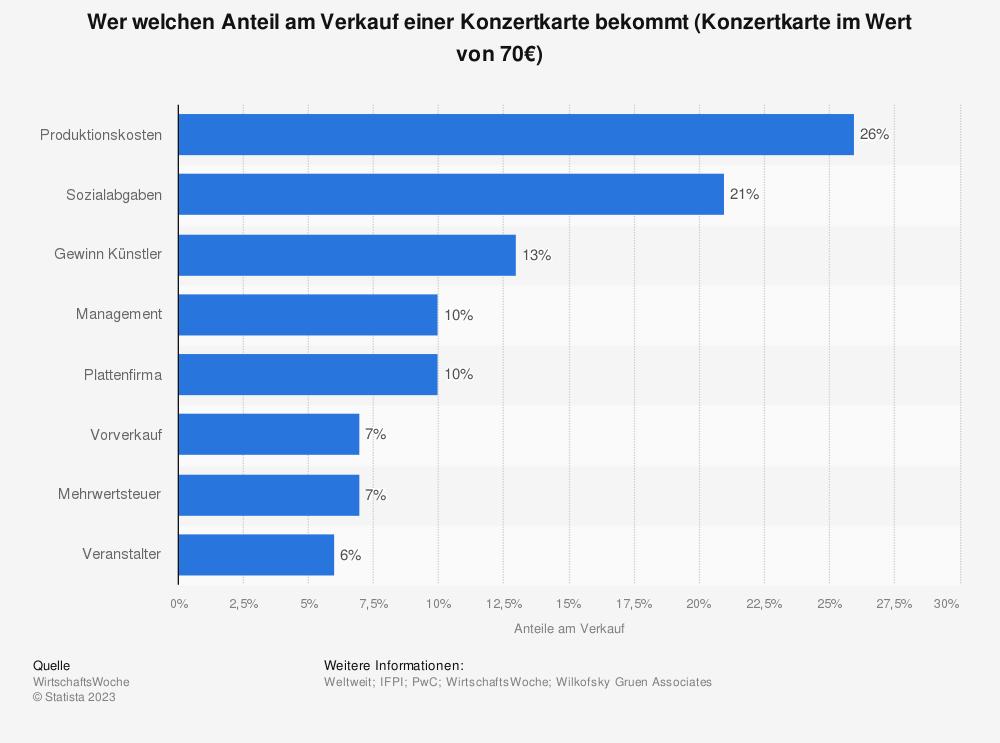 Statistik: Wer welchen Anteil am Verkauf einer Konzertkarte bekommt (Konzertkarte im Wert von 70€) | Statista