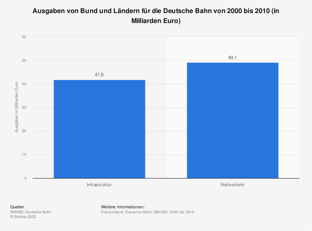 Statistik: Ausgaben von Bund und Ländern für die Deutsche Bahn von 2000 bis 2010 (in Milliarden Euro) | Statista