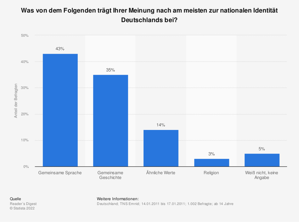 Statistik: Was von dem Folgenden trägt Ihrer Meinung nach am meisten zur nationalen Identität Deutschlands bei? | Statista