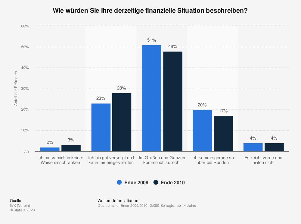 Statistik: Wie würden Sie Ihre derzeitige finanzielle Situation beschreiben? | Statista