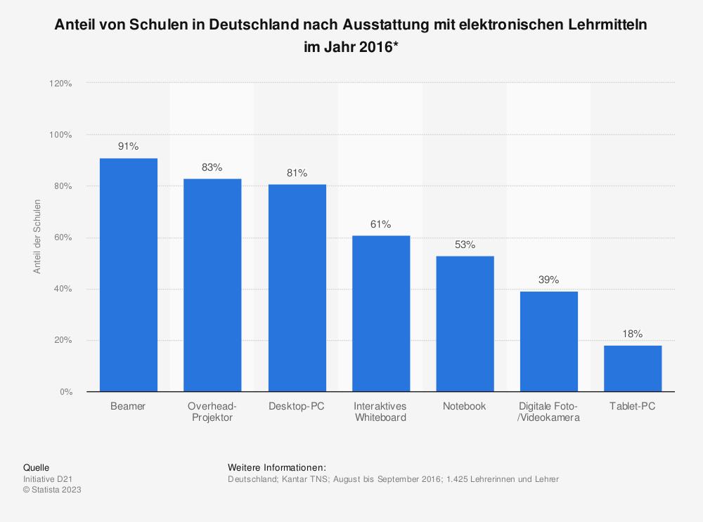 Statistik: Anteil von Schulen in Deutschland nach Ausstattung mit elektronischen Lehrmitteln im Jahr 2016* | Statista