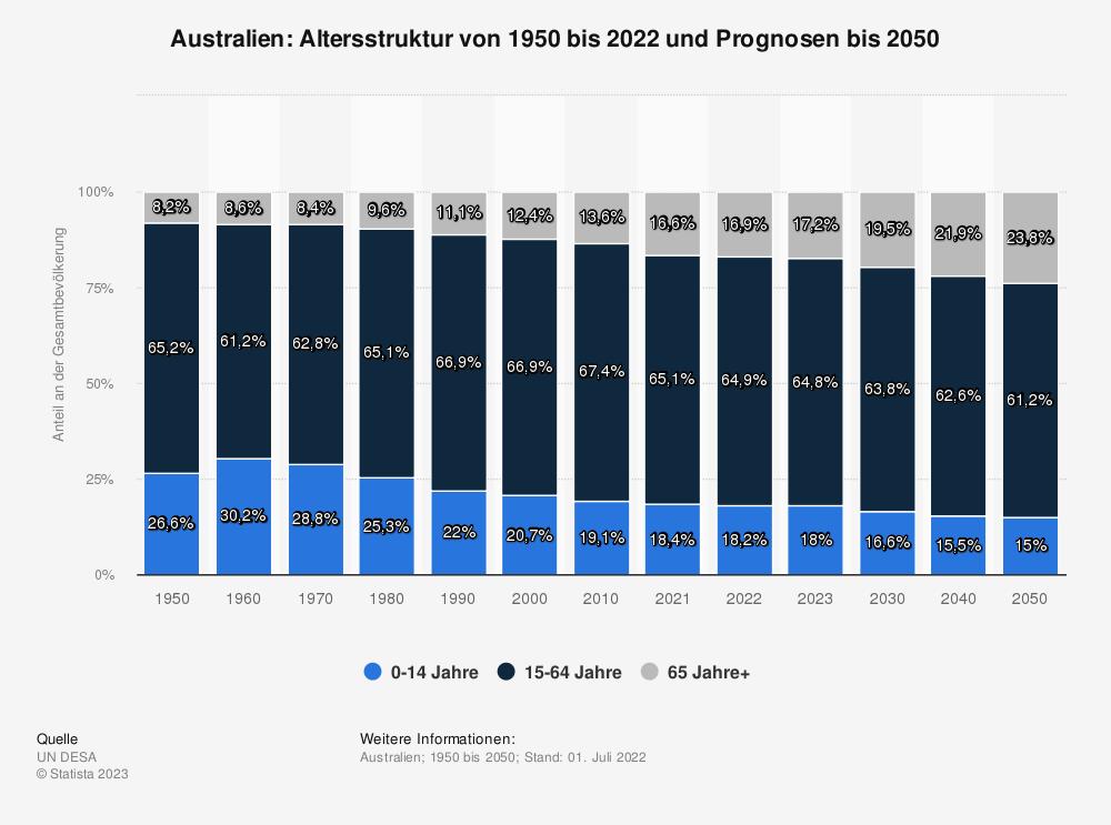 Statistik: Australien: Altersstruktur von 2009 bis 2019 | Statista