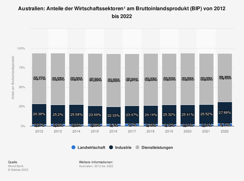 Statistik: Australien: Anteile der Wirtschaftssektoren* am Bruttoinlandsprodukt (BIP) von 2007 bis 2017 | Statista