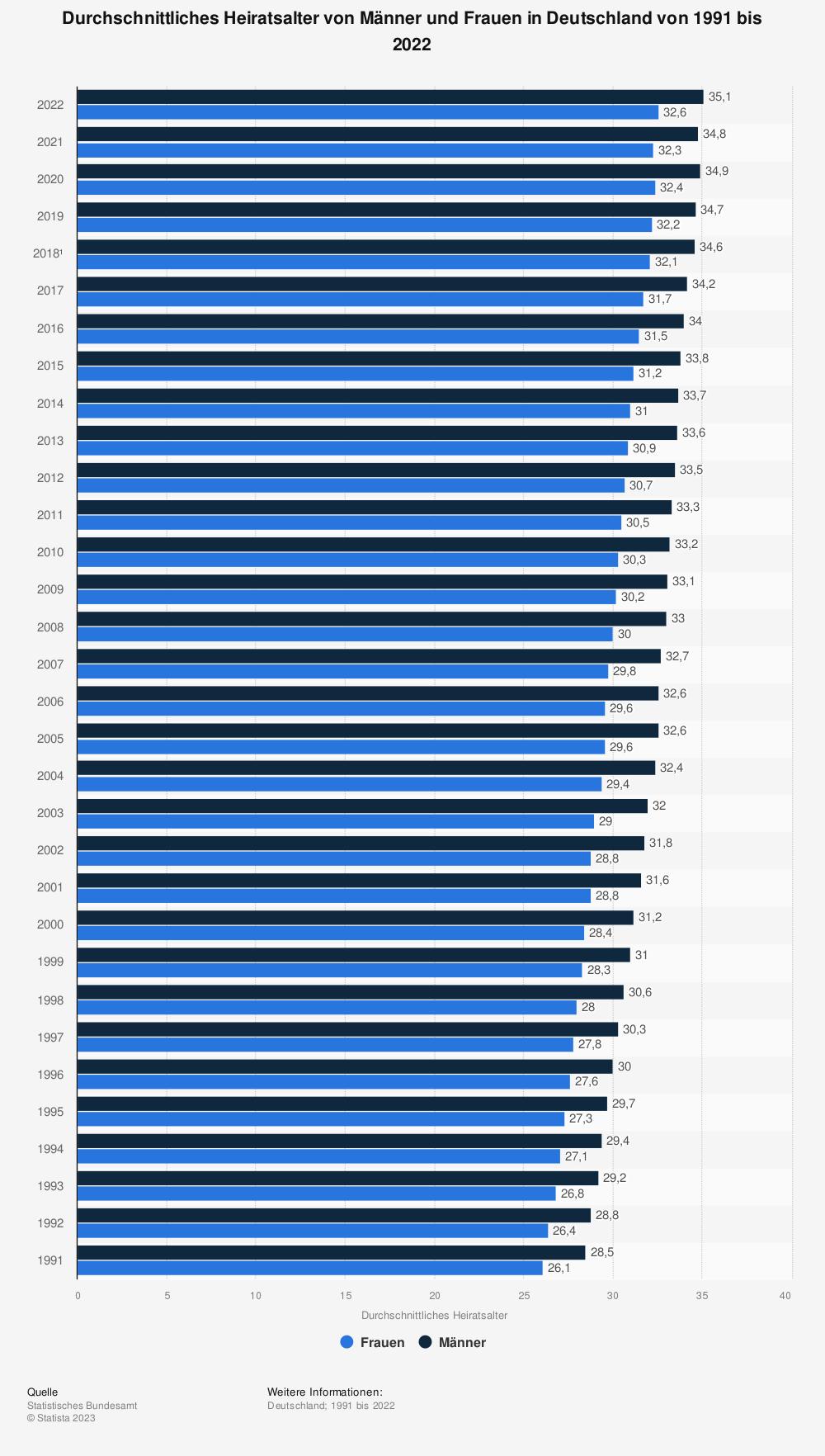 Statistik: Durchschnittliches Alter bei der Eheschließung in Deutschland in den Jahren 1991 und 2008 nach Geschlecht | Statista