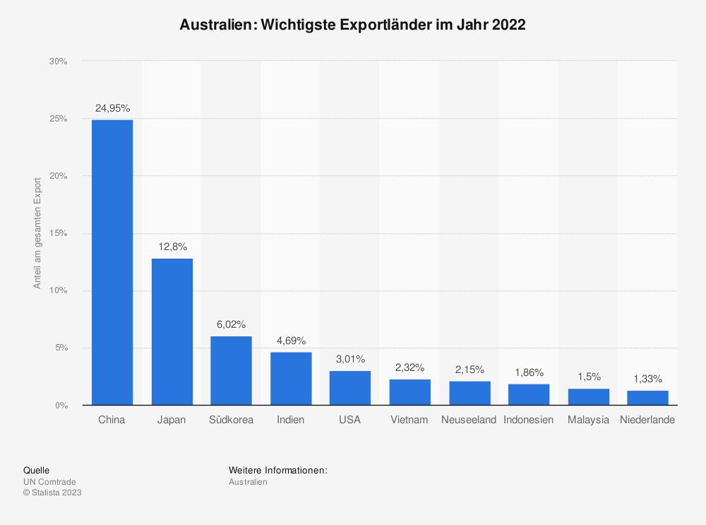 Statistik: Australien: Wichtigste Exportländer im Jahr 2017 | Statista