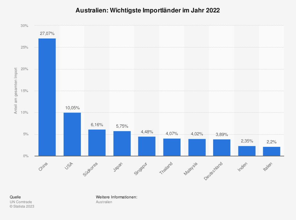 Statistik: Australien: Wichtigste Importländer im Jahr 2017 | Statista