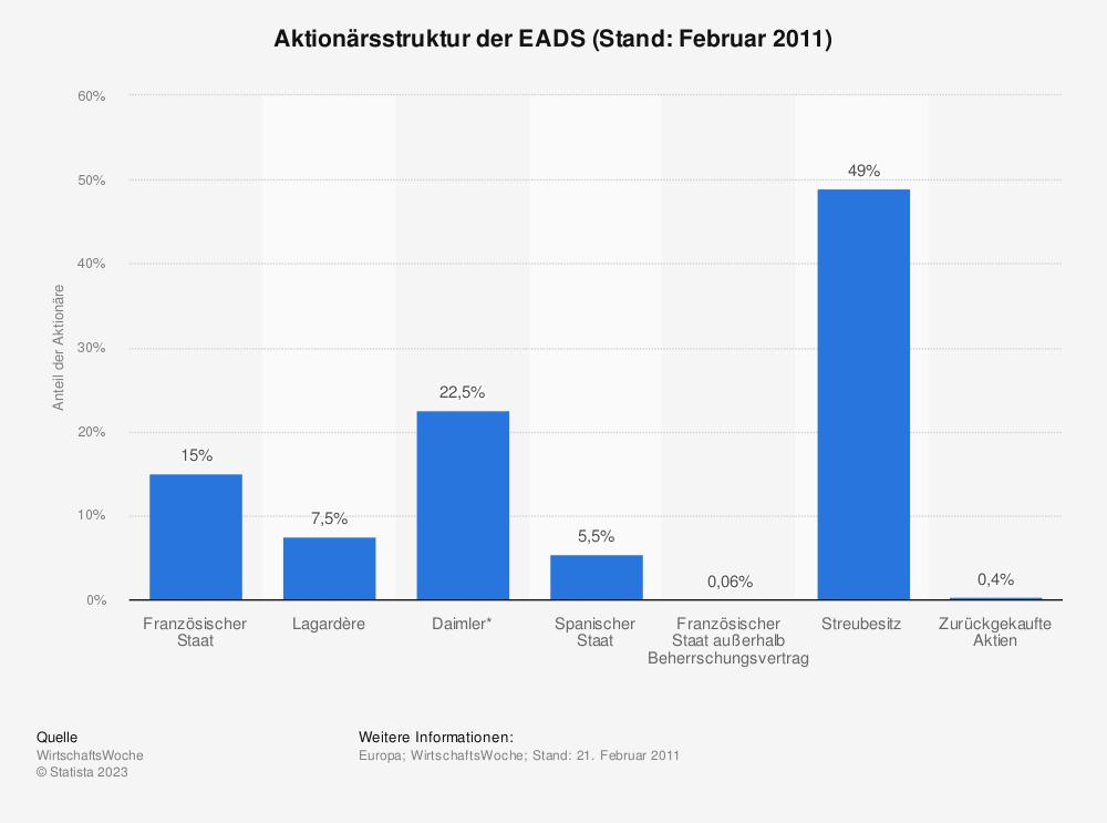 Statistik: Aktionärsstruktur der EADS (Stand: Februar 2011)   Statista