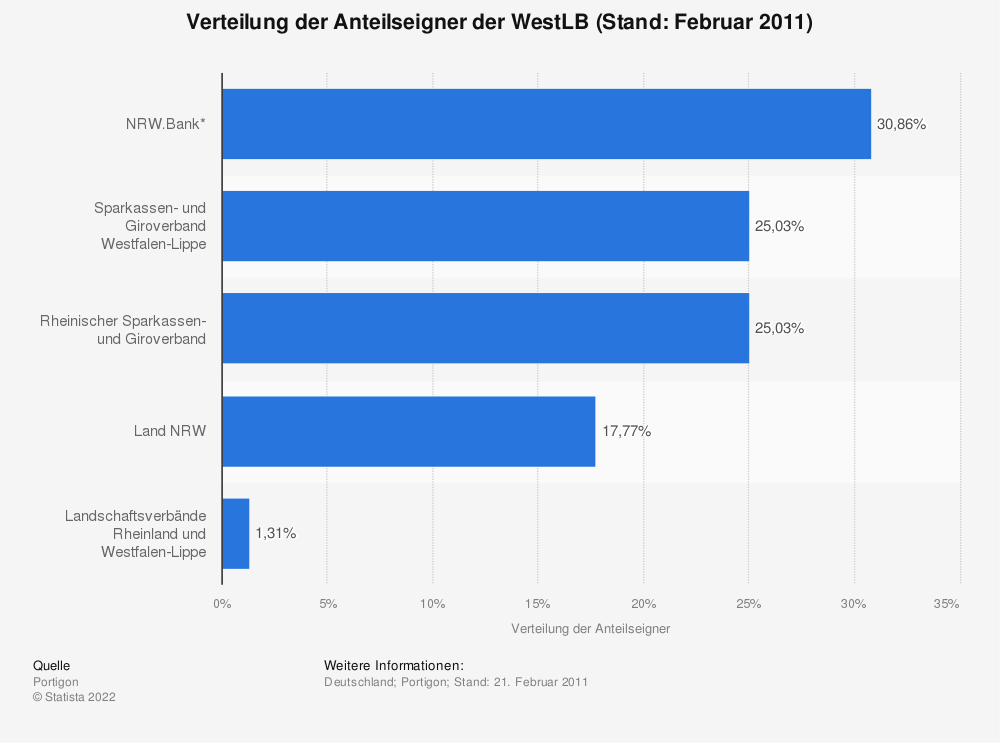 Statistik: Verteilung der Anteilseigner der WestLB (Stand: Februar 2011) | Statista