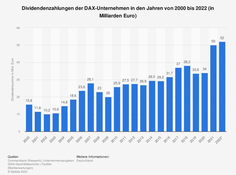 Statistik: Dividendenzahlungen der DAX-Unternehmen in den Jahren von 2000 bis 2018 (in Milliarden Euro) | Statista