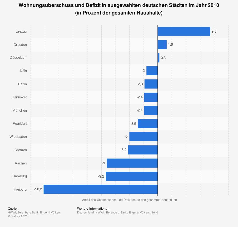 Statistik: Wohnungsüberschuss und Defizit in ausgewählten deutschen Städten im Jahr 2010 (in Prozent der gesamten Haushalte) | Statista