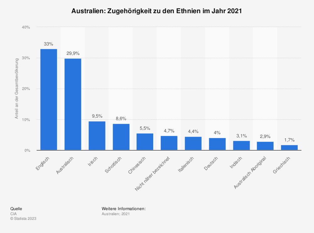 Statistik: Australien: Zugehörigkeit zu den Ethnien im Jahr 2011 | Statista