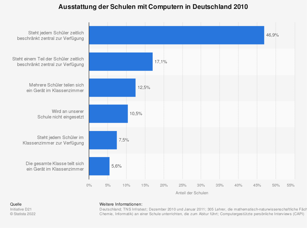 Statistik: Ausstattung der Schulen mit Computern in Deutschland 2010 | Statista