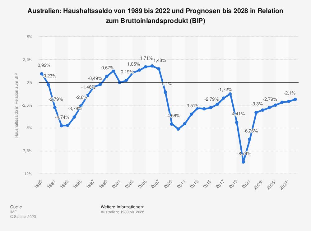 Statistik: Australien: Haushaltssaldo von 1988 bis 2019 und Prognosen bis 2025 in Relation zum Bruttoinlandsprodukt (BIP) | Statista