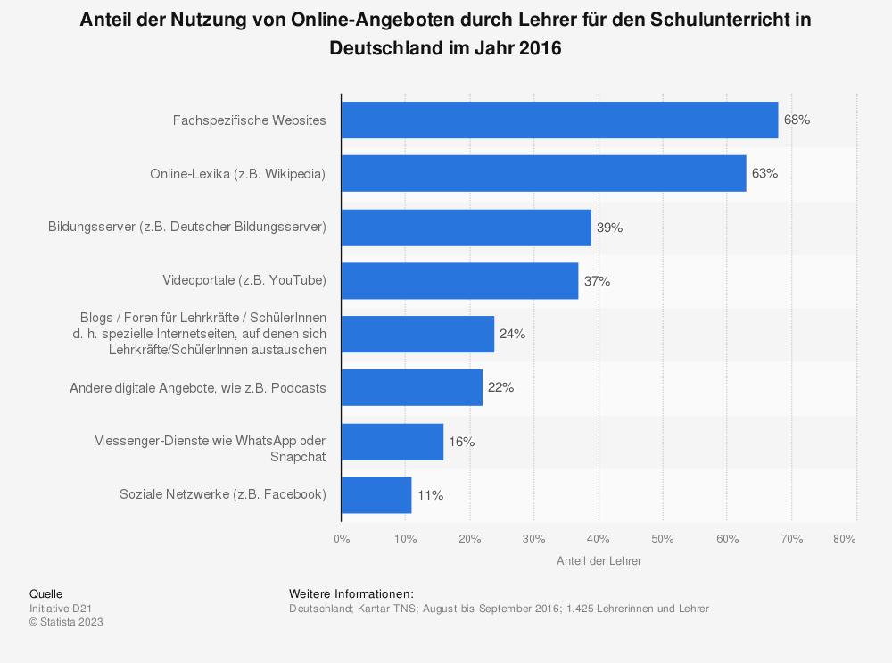 Statistik: Anteil der Nutzung von Online-Angeboten durch Lehrer für den Schulunterricht in Deutschland im Jahr 2016 | Statista