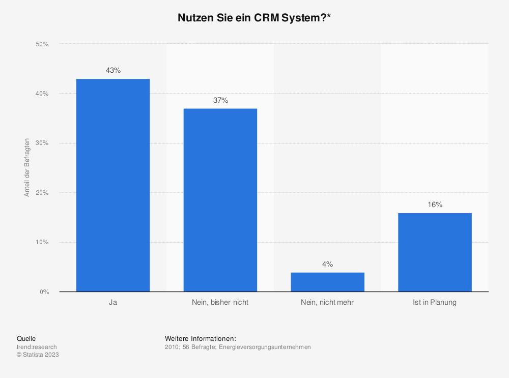 Statistik: Nutzen Sie ein CRM System?* | Statista