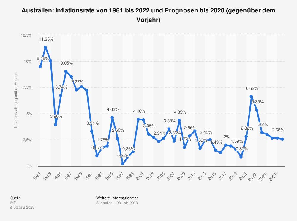Statistik: Australien: Inflationsrate von 1980 bis 2018 und Prognosen bis 2024 (gegenüber dem Vorjahr) | Statista