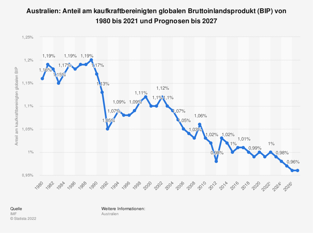 Statistik: Australien: Anteil am kaufkraftbereinigten globalen Bruttoinlandsprodukt (BIP) von 1980 bis 2018 und Prognosen bis 2024 | Statista
