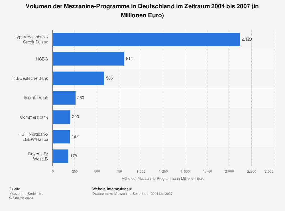 Statistik: Volumen der Mezzanine-Programme in Deutschland im Zeitraum 2004 bis 2007 (in Millionen Euro) | Statista