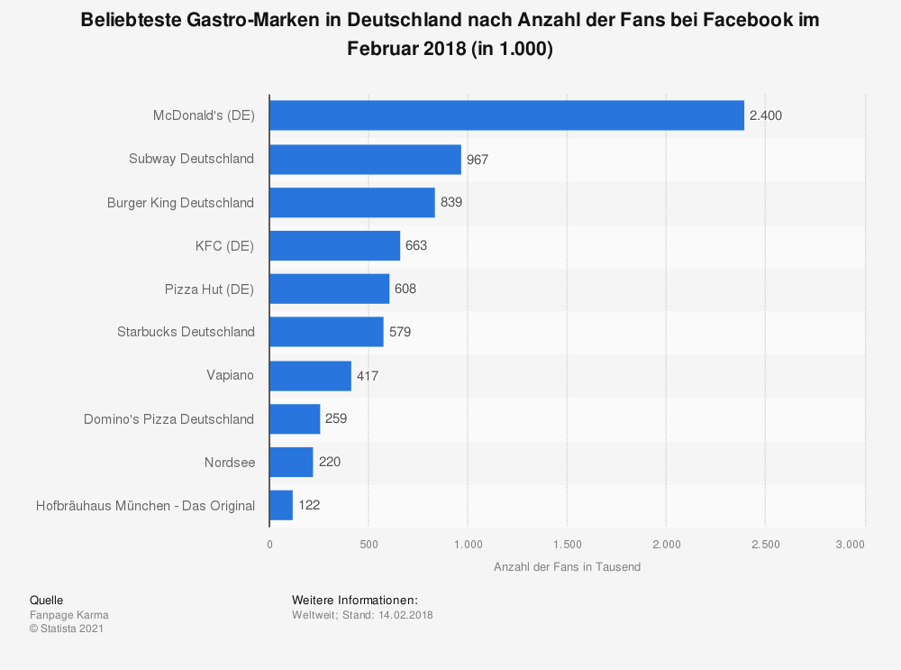 Statistics: Most popular gastronomy brands in Germany by number of fans on Facebook in February 2018 (in 1,000) | Statista