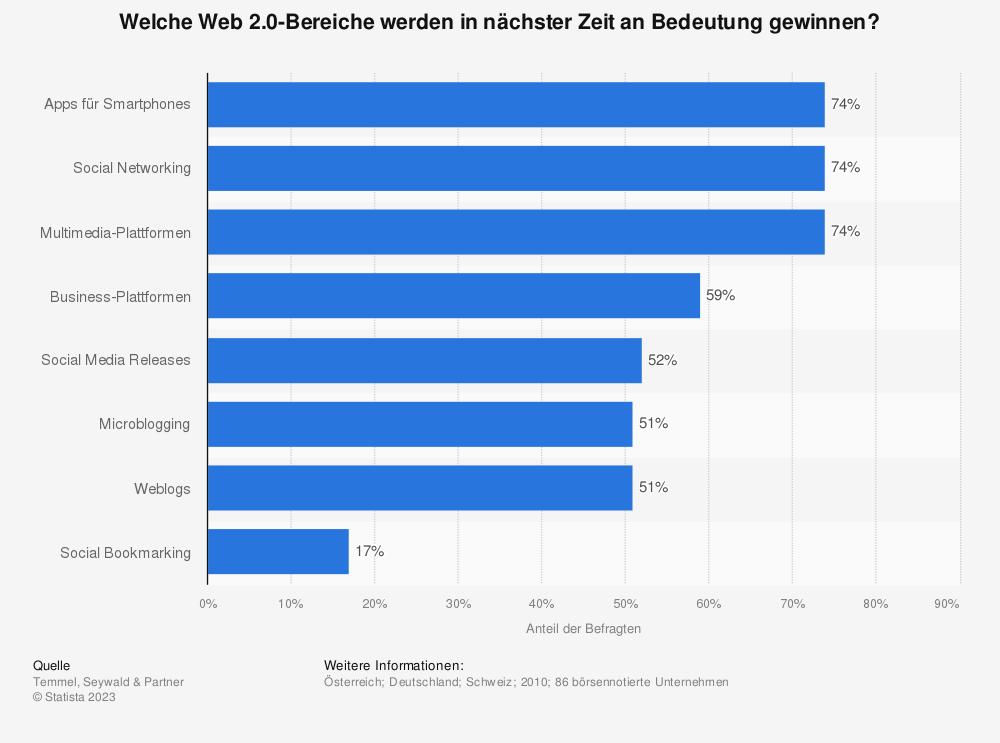 Statistik: Welche Web 2.0-Bereiche werden in nächster Zeit an Bedeutung gewinnen? | Statista