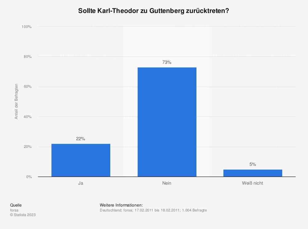 Statistik: Sollte Karl-Theodor zu Guttenberg zurücktreten? | Statista